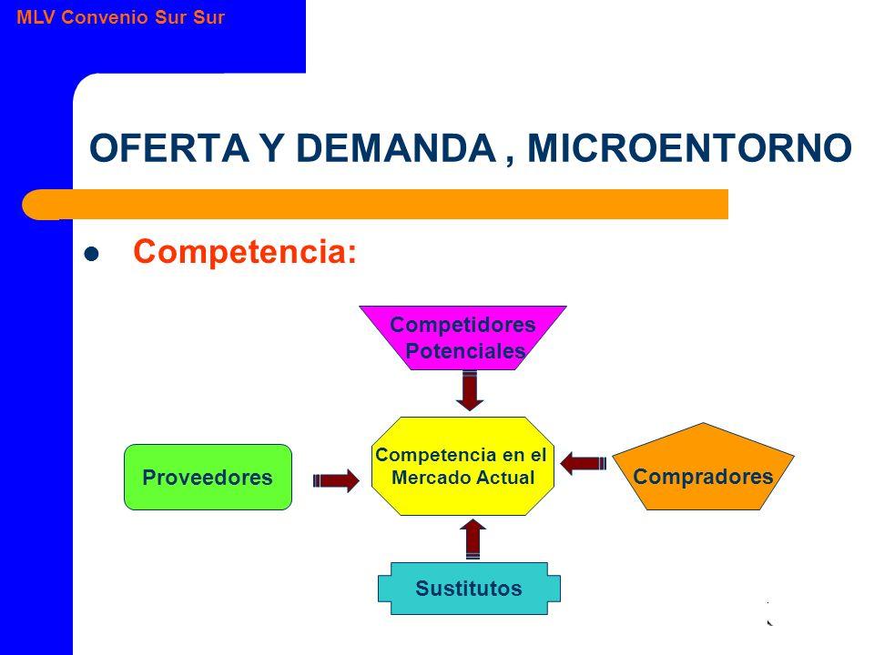 MLV Convenio Sur Sur OFERTA Y DEMANDA, MICROENTORNO Competencia: Competencia en el Mercado Actual Competidores Potenciales Compradores Sustitutos Proveedores