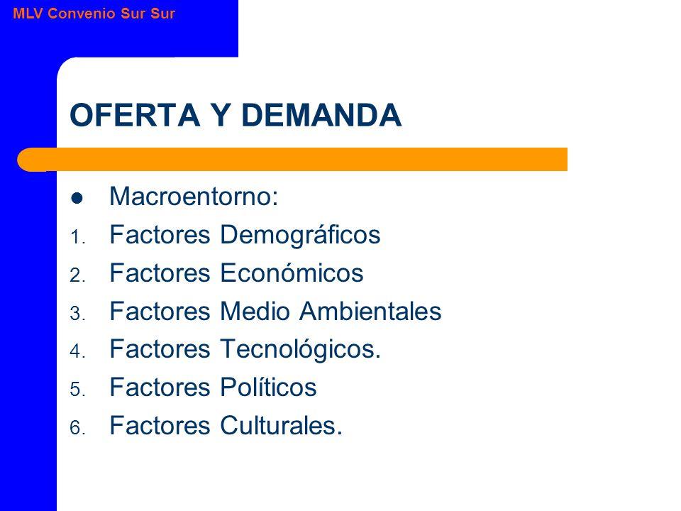 MLV Convenio Sur Sur OFERTA Y DEMANDA Macroentorno: 1.