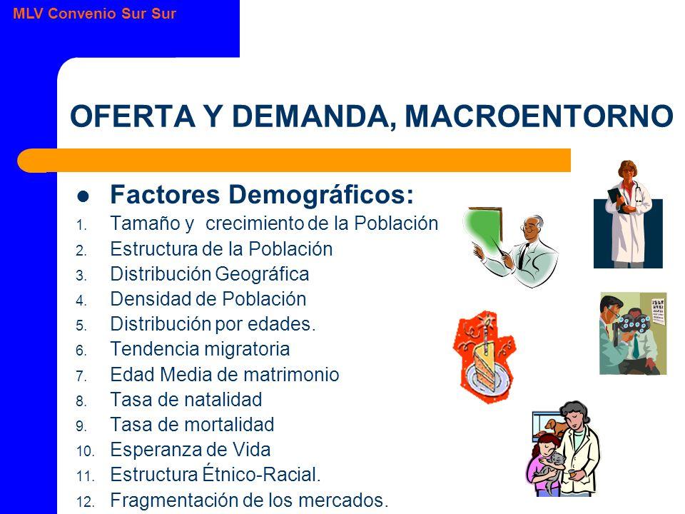 MLV Convenio Sur Sur OFERTA Y DEMANDA, MACROENTORNO Factores Demográficos: 1.