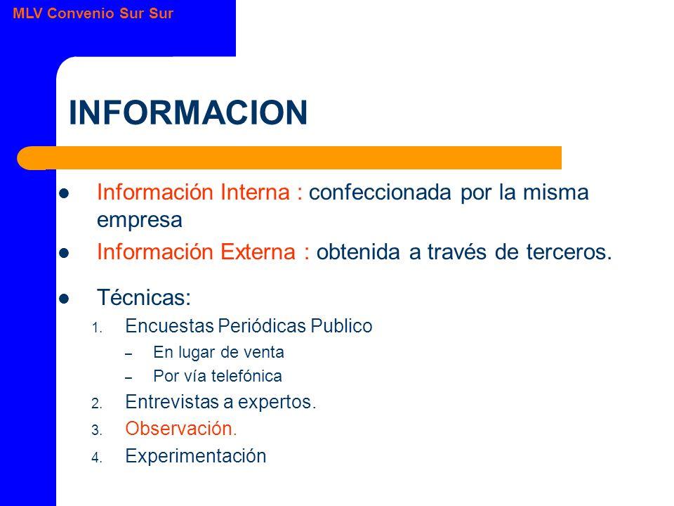 MLV Convenio Sur Sur INFORMACION Información Interna : confeccionada por la misma empresa Información Externa : obtenida a través de terceros.