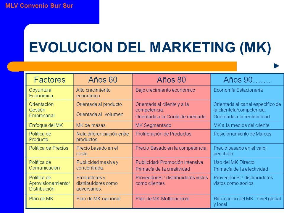 MLV Convenio Sur Sur EVOLUCION DEL MARKETING (MK) FactoresAños 60Años 80Años 90…….