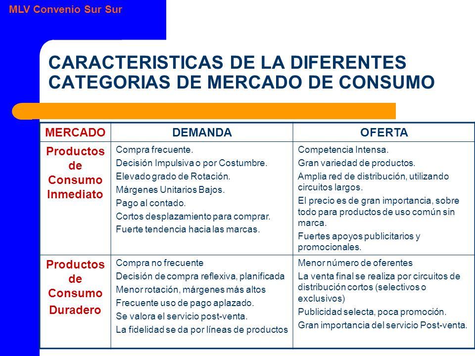 MLV Convenio Sur Sur CARACTERISTICAS DE LA DIFERENTES CATEGORIAS DE MERCADO DE CONSUMO MERCADODEMANDAOFERTA Productos de Consumo Inmediato Compra frecuente.