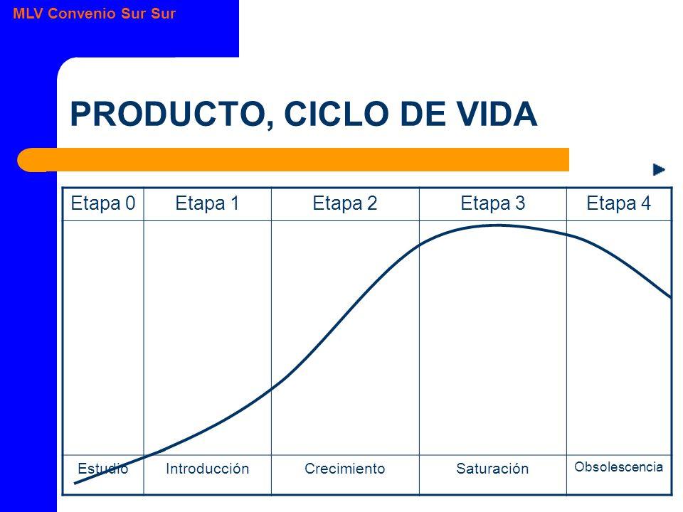 MLV Convenio Sur Sur PRODUCTO, CICLO DE VIDA Etapa 0Etapa 1Etapa 2Etapa 3Etapa 4 EstudioIntroducciónCrecimientoSaturación Obsolescencia