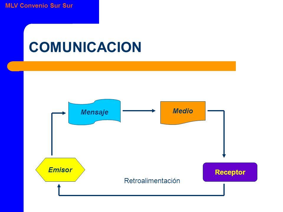 MLV Convenio Sur Sur COMUNICACION Retroalimentación Emisor Medio Mensaje Receptor