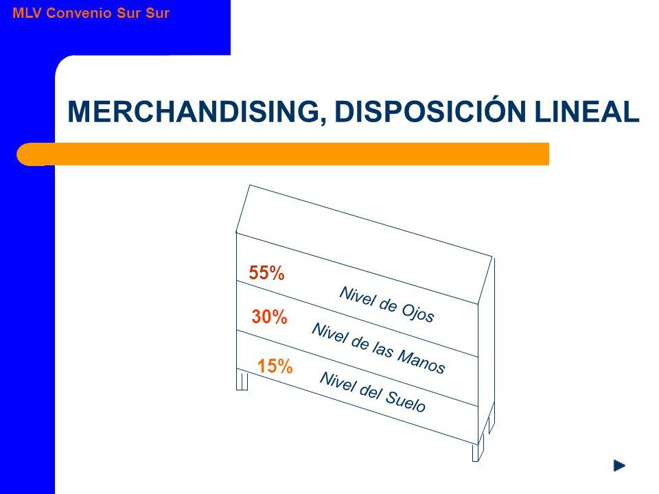 MLV Convenio Sur Sur MERCHANDISING, DISPOSICIÓN LINEAL 55% 30% 15% Nivel de Ojos Nivel de las Manos Nivel del Suelo