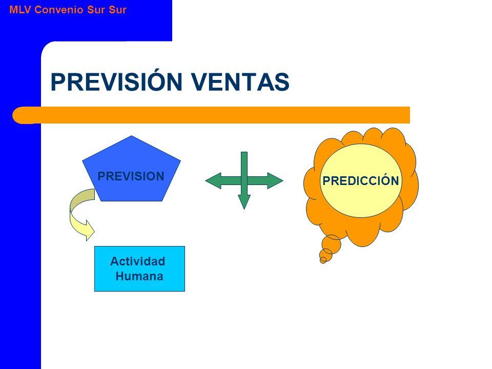 MLV Convenio Sur Sur PREVISIÓN VENTAS PREVISION PREDICCIÓN Actividad Humana