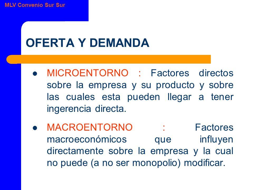 MLV Convenio Sur Sur OFERTA Y DEMANDA MICROENTORNO : Factores directos sobre la empresa y su producto y sobre las cuales esta pueden llegar a tener ingerencia directa.