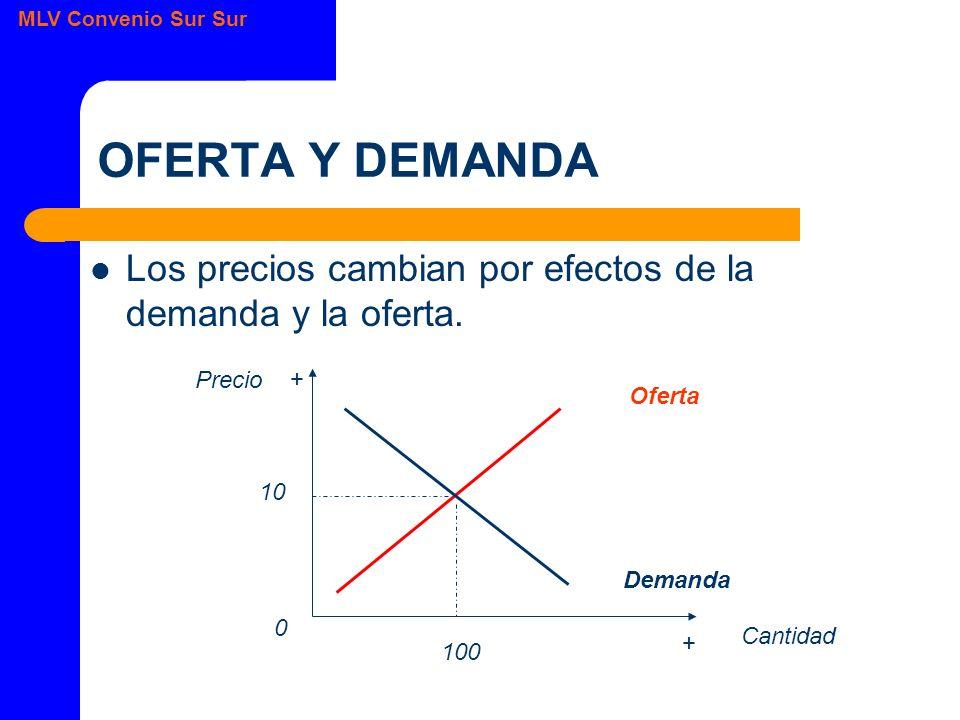 MLV Convenio Sur Sur OFERTA Y DEMANDA Los precios cambian por efectos de la demanda y la oferta.