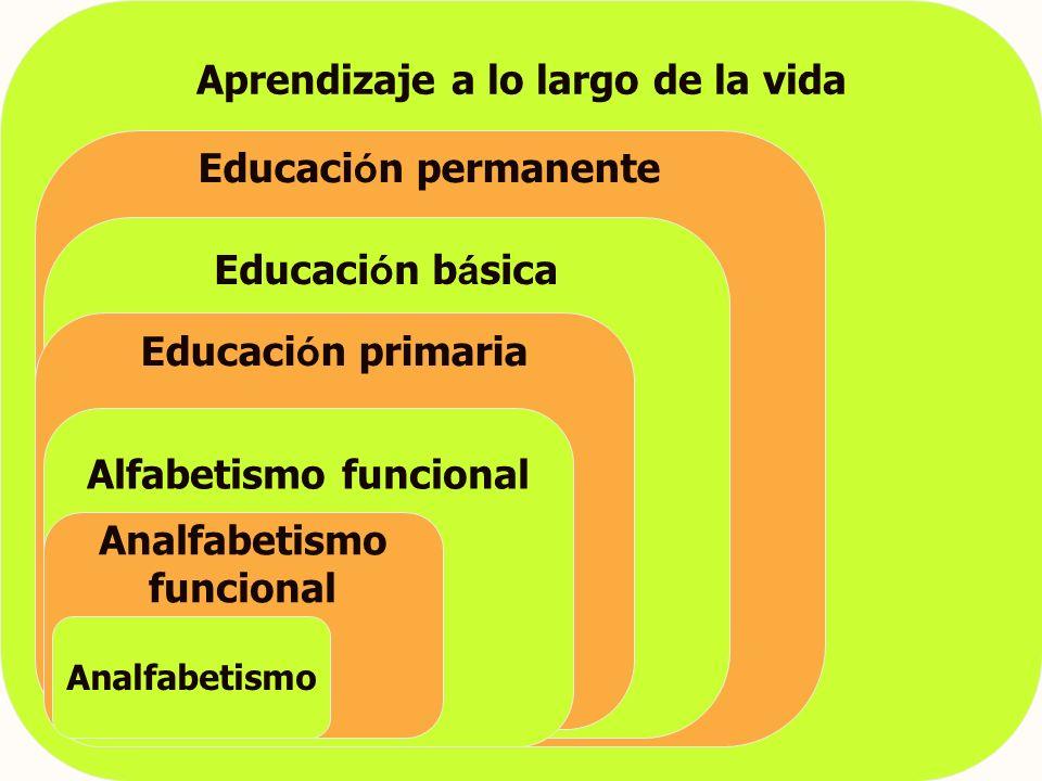 Aprendizaje a lo largo de la vida Educaci ó n permanente Educaci ó n b á sica Educaci ó n primaria Alfabetismo funcional Analfabetismo funcional Analfabetismo