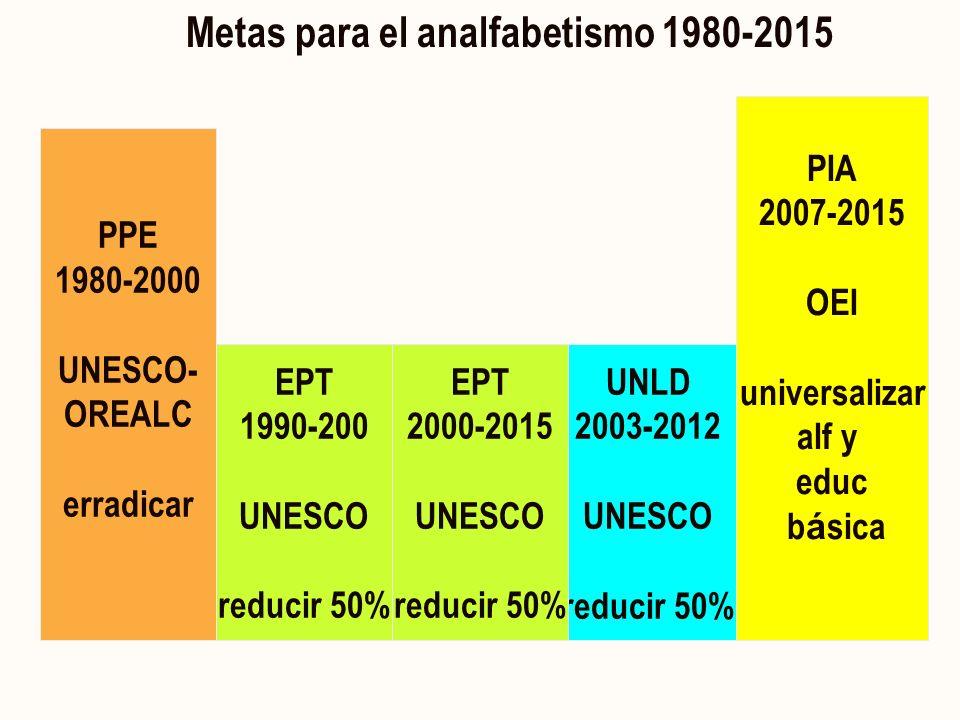 PPE 1980-2000 UNESCO- OREALC erradicar EPT 1990-200 UNESCO reducir 50% UNLD 2003-2012 UNESCO reducir 50% PIA 2007-2015 OEI universalizar alf y educ b á sica Metas para el analfabetismo 1980-2015 EPT 2000-2015 UNESCO reducir 50%