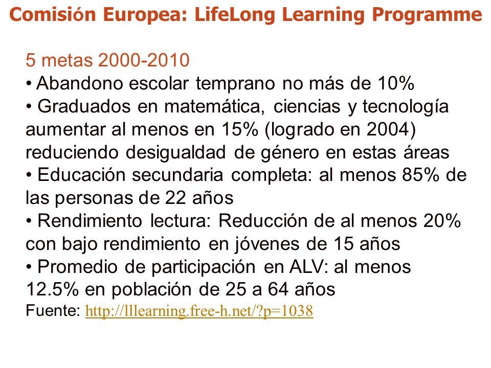 Comisi ó n Europea: LifeLong Learning Programme 5 metas 2000-2010 Abandono escolar temprano no más de 10% Graduados en matemática, ciencias y tecnología aumentar al menos en 15% (logrado en 2004) reduciendo desigualdad de género en estas áreas Educación secundaria completa: al menos 85% de las personas de 22 años Rendimiento lectura: Reducción de al menos 20% con bajo rendimiento en jóvenes de 15 años Promedio de participación en ALV: al menos 12.5% en población de 25 a 64 años Fuente: http://lllearning.free-h.net/ p=1038 http://lllearning.free-h.net/ p=1038