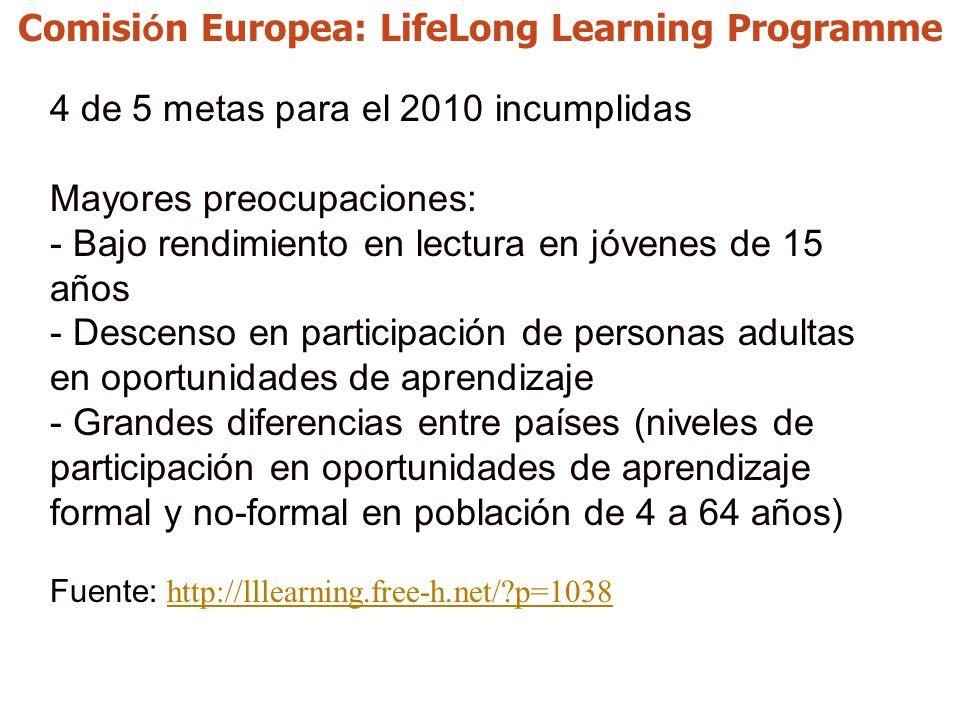 Comisi ó n Europea: LifeLong Learning Programme 4 de 5 metas para el 2010 incumplidas Mayores preocupaciones: - Bajo rendimiento en lectura en jóvenes de 15 años - Descenso en participación de personas adultas en oportunidades de aprendizaje - Grandes diferencias entre países (niveles de participación en oportunidades de aprendizaje formal y no-formal en población de 4 a 64 años) Fuente: http://lllearning.free-h.net/ p=1038 http://lllearning.free-h.net/ p=1038
