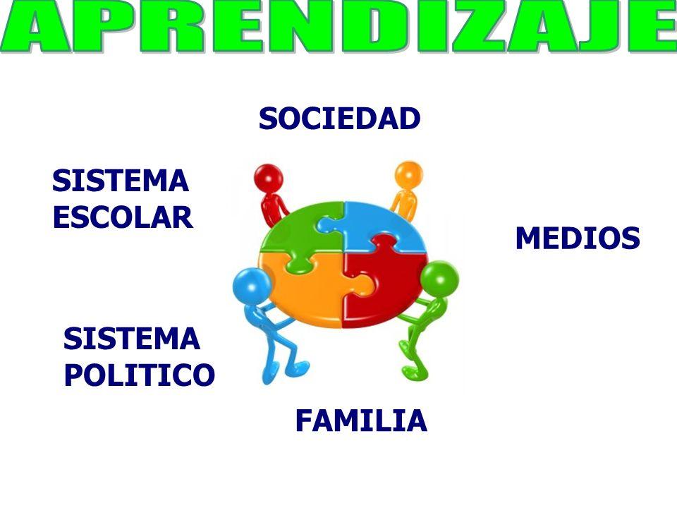 FAMILIA MEDIOS SISTEMA ESCOLAR SOCIEDAD SISTEMA POLITICO