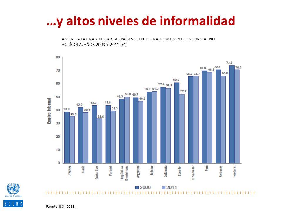 …y altos niveles de informalidad AMÉRICA LATINA Y EL CARIBE (PAÍSES SELECCIONADOS): EMPLEO INFORMAL NO AGRÍCOLA. AÑOS 2009 Y 2011 (%) Fuente: ILO (201