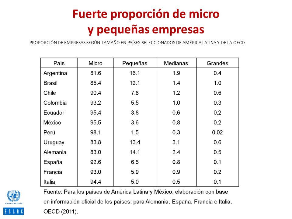 Fuerte proporción de micro y pequeñas empresas PROPORCIÓN DE EMPRESAS SEGÚN TAMAÑO EN PAÍSES SELECCIONADOS DE AMÉRICA LATINA Y DE LA OECD