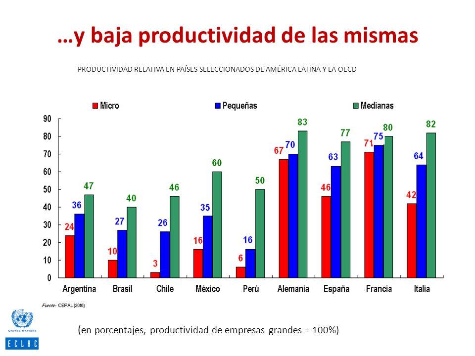 …y baja productividad de las mismas PRODUCTIVIDAD RELATIVA EN PAÍSES SELECCIONADOS DE AMÉRICA LATINA Y LA OECD ( en porcentajes, productividad de empr