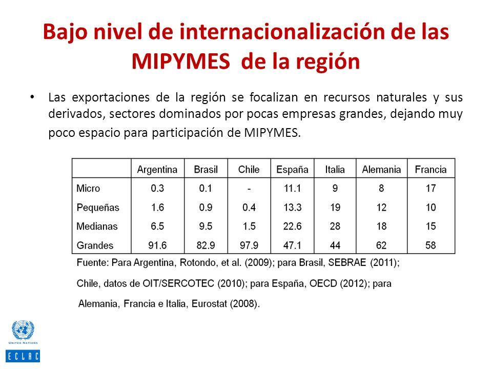 Bajo nivel de internacionalización de las MIPYMES de la región Las exportaciones de la región se focalizan en recursos naturales y sus derivados, sect