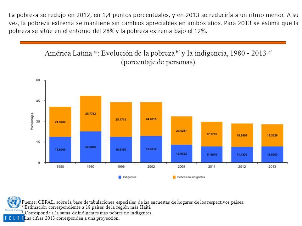 La pobreza se redujo en 2012, en 1,4 puntos porcentuales, y en 2013 se reduciría a un ritmo menor. A su vez, la pobreza extrema se mantiene sin cambio