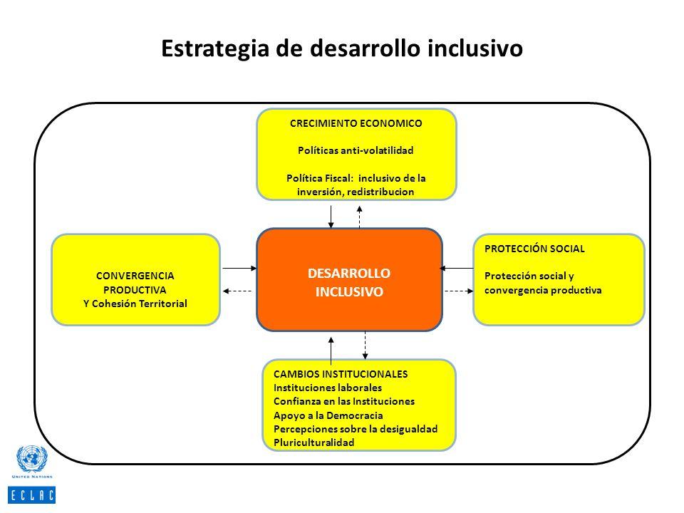 Estrategia de desarrollo inclusivo CRECIMIENTO ECONOMICO Políticas anti-volatilidad Política Fiscal: inclusivo de la inversión, redistribucion DESARRO