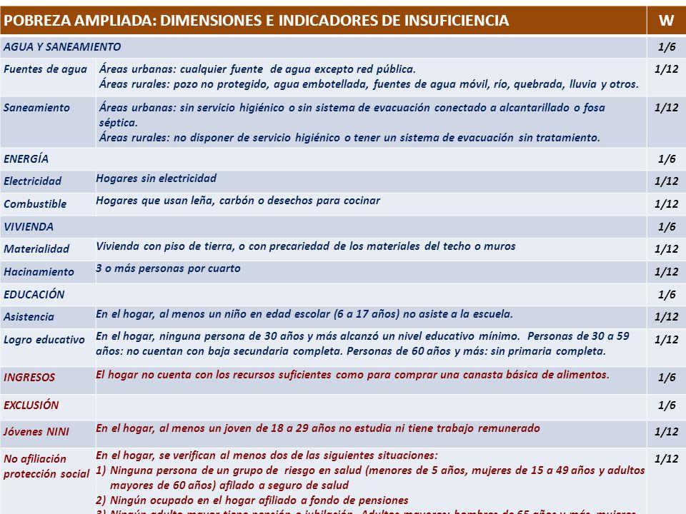 POBREZA AMPLIADA: DIMENSIONES E INDICADORES DE INSUFICIENCIAW AGUA Y SANEAMIENTO1/6 Fuentes de aguaÁreas urbanas: cualquier fuente de agua excepto red