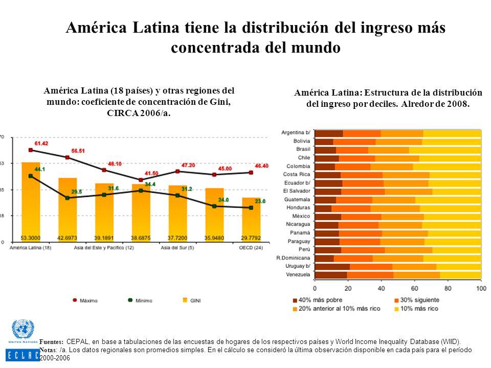 América Latina tiene la distribución del ingreso más concentrada del mundo América Latina (18 países) y otras regiones del mundo: coeficiente de conce
