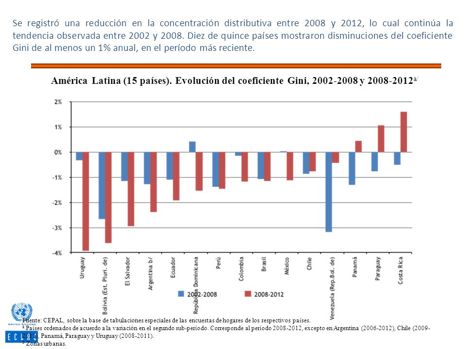 Se registró una reducción en la concentración distributiva entre 2008 y 2012, lo cual continúa la tendencia observada entre 2002 y 2008. Diez de quinc