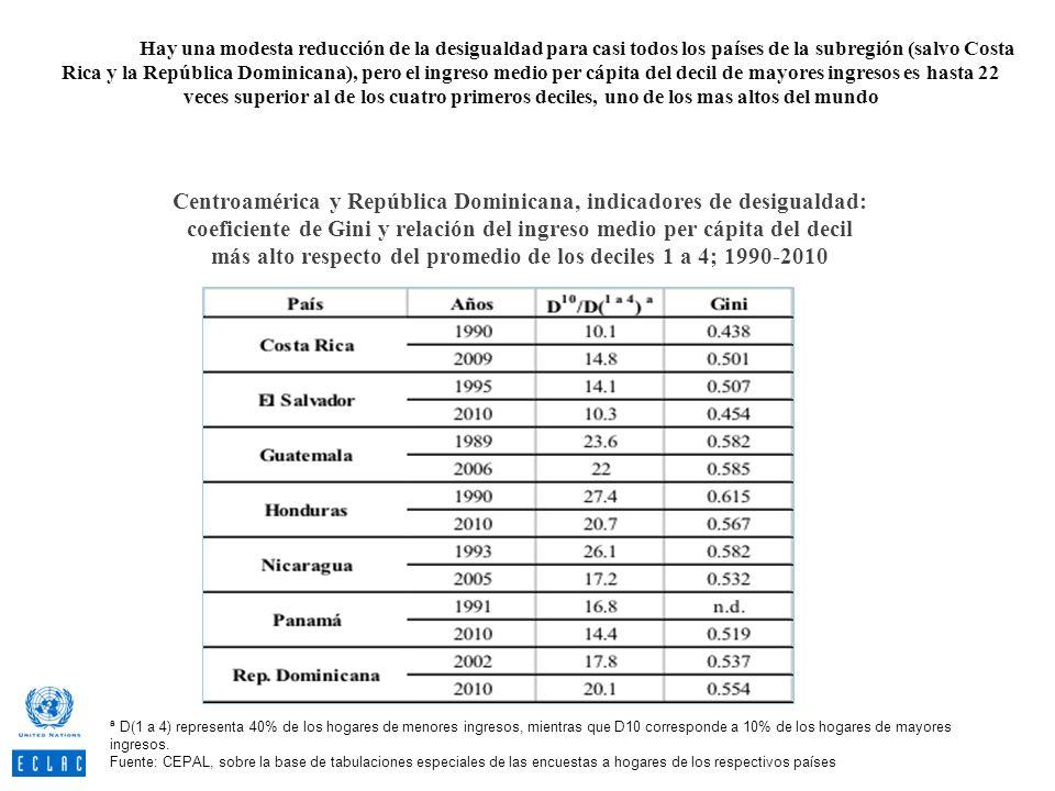 Hay una modesta reducción de la desigualdad para casi todos los países de la subregión (salvo Costa Rica y la República Dominicana), pero el ingreso m