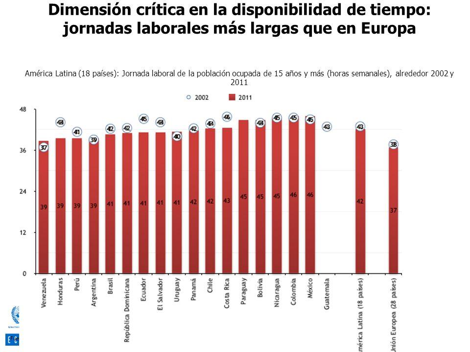 Dimensión crítica en la disponibilidad de tiempo: jornadas laborales más largas que en Europa América Latina (18 países): Jornada laboral de la poblac