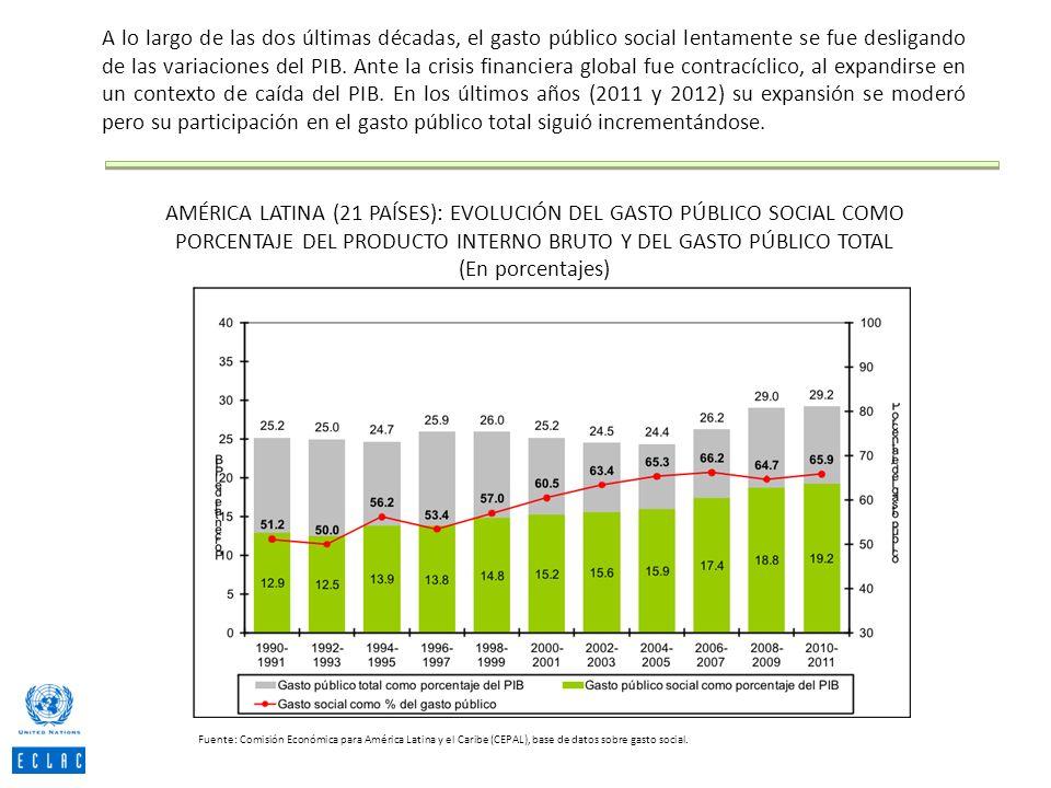 AMÉRICA LATINA (21 PAÍSES): EVOLUCIÓN DEL GASTO PÚBLICO SOCIAL COMO PORCENTAJE DEL PRODUCTO INTERNO BRUTO Y DEL GASTO PÚBLICO TOTAL (En porcentajes) F