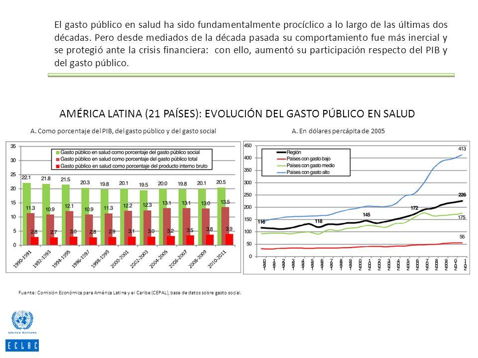 AMÉRICA LATINA (21 PAÍSES): EVOLUCIÓN DEL GASTO PÚBLICO EN SALUD A. Como porcentaje del PIB, del gasto público y del gasto socialA. En dólares percápi