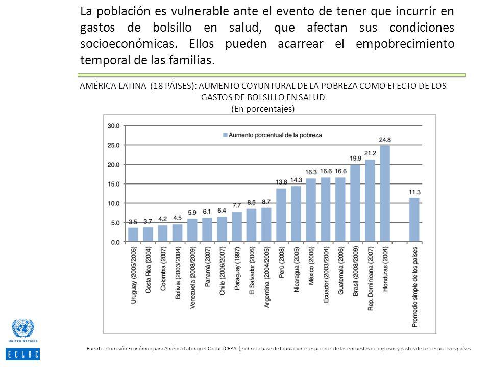 AMÉRICA LATINA (18 PÁISES): AUMENTO COYUNTURAL DE LA POBREZA COMO EFECTO DE LOS GASTOS DE BOLSILLO EN SALUD (En porcentajes) Fuente: Comisión Económic