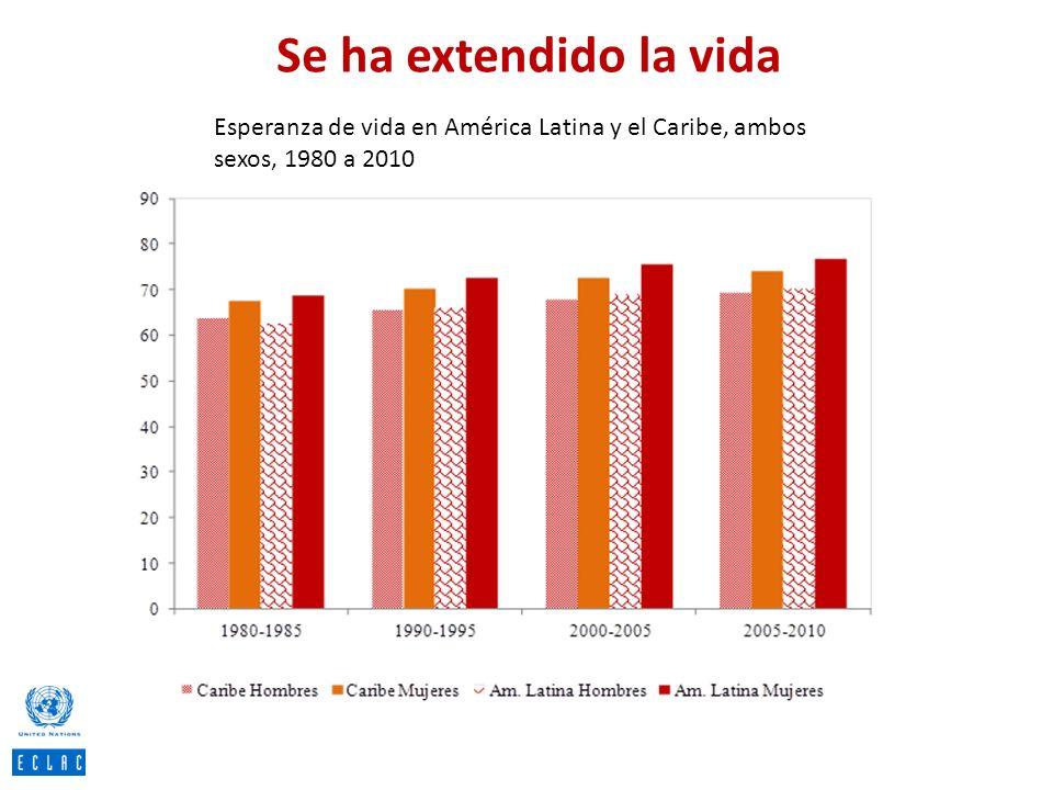 Se ha extendido la vida Esperanza de vida en América Latina y el Caribe, ambos sexos, 1980 a 2010