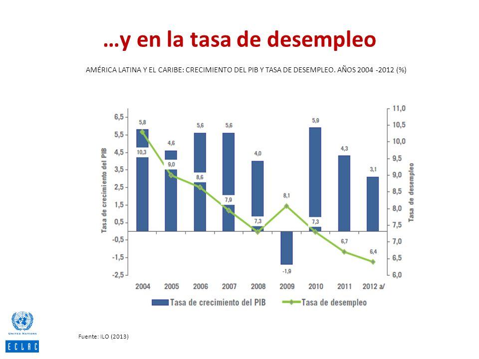 …y en la tasa de desempleo AMÉRICA LATINA Y EL CARIBE: CRECIMIENTO DEL PIB Y TASA DE DESEMPLEO. AÑOS 2004 -2012 (%) Fuente: ILO (2013)