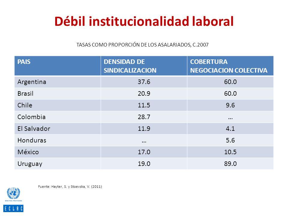 Débil institucionalidad laboral PAISDENSIDAD DE SINDICALIZACION COBERTURA NEGOCIACION COLECTIVA Argentina37.660.0 Brasil20.960.0 Chile11.59.6 Colombia