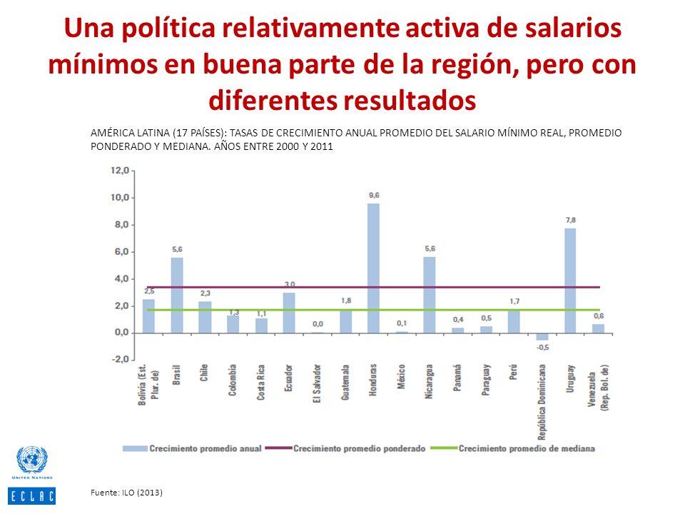 Una política relativamente activa de salarios mínimos en buena parte de la región, pero con diferentes resultados AMÉRICA LATINA (17 PAÍSES): TASAS DE