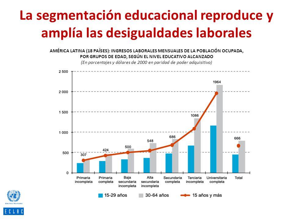 La segmentación educacional reproduce y amplía las desigualdades laborales AMÉRICA LATINA (18 PAÍSES): INGRESOS LABORALES MENSUALES DE LA POBLACIÓN OC