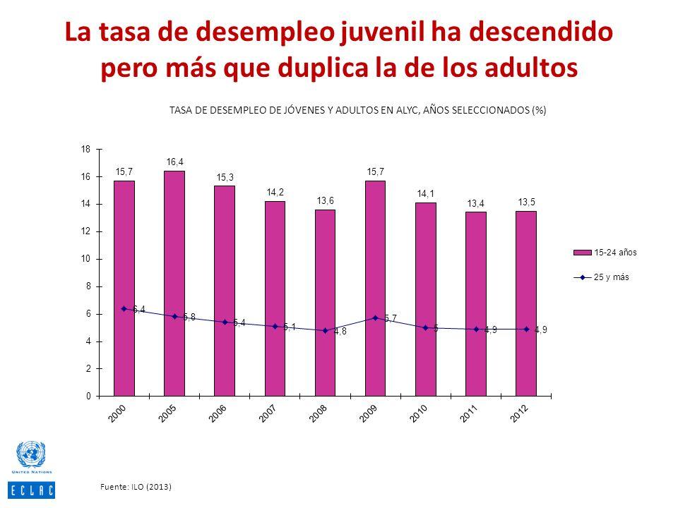 La tasa de desempleo juvenil ha descendido pero más que duplica la de los adultos TASA DE DESEMPLEO DE JÓVENES Y ADULTOS EN ALYC, AÑOS SELECCIONADOS (