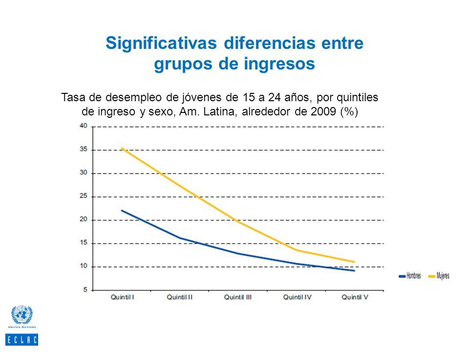 Significativas diferencias entre grupos de ingresos 51 Tasa de desempleo de jóvenes de 15 a 24 años, por quintiles de ingreso y sexo, Am. Latina, alre