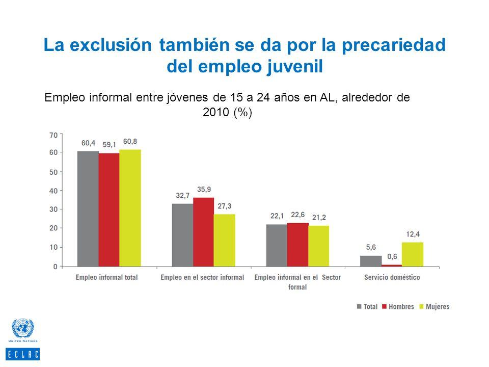 La exclusión también se da por la precariedad del empleo juvenil 52 Empleo informal entre jóvenes de 15 a 24 años en AL, alrededor de 2010 (%) Fuente:
