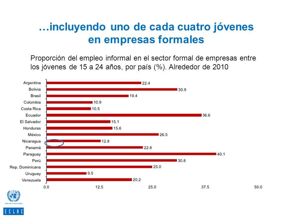 …incluyendo uno de cada cuatro jóvenes en empresas formales 53 Proporción del empleo informal en el sector formal de empresas entre los jóvenes de 15