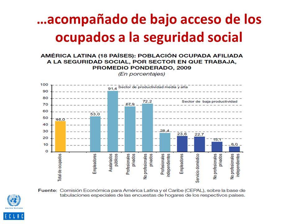 …acompañado de bajo acceso de los ocupados a la seguridad social