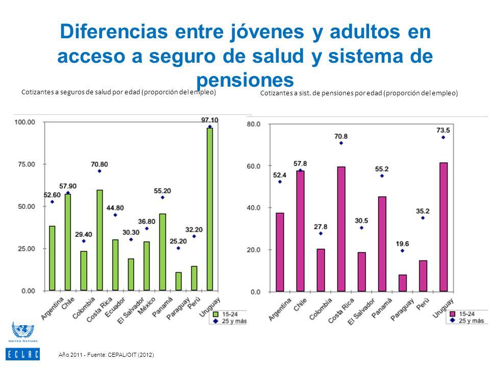 Diferencias entre jóvenes y adultos en acceso a seguro de salud y sistema de pensiones 56 Cotizantes a seguros de salud por edad (proporción del emple