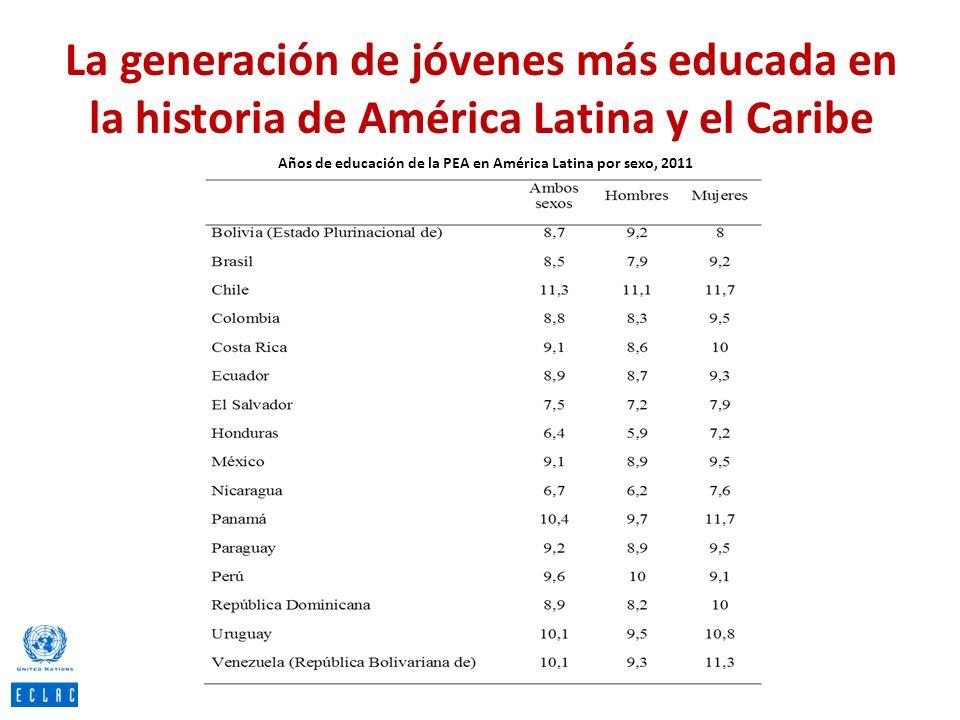 La generación de jóvenes más educada en la historia de América Latina y el Caribe Años de educación de la PEA en América Latina por sexo, 2011