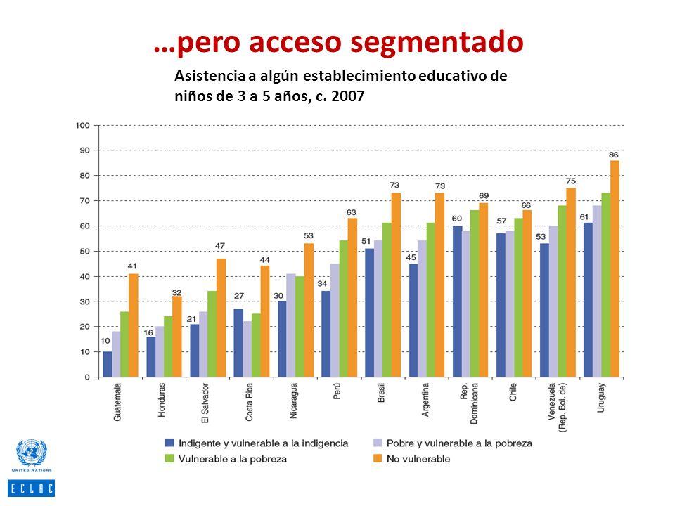 …pero acceso segmentado Asistencia a algún establecimiento educativo de niños de 3 a 5 años, c. 2007