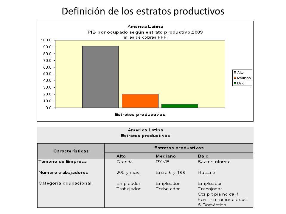 Una política relativamente activa de salarios mínimos en buena parte de la región, pero con diferentes resultados AMÉRICA LATINA (17 PAÍSES): TASAS DE CRECIMIENTO ANUAL PROMEDIO DEL SALARIO MÍNIMO REAL, PROMEDIO PONDERADO Y MEDIANA.