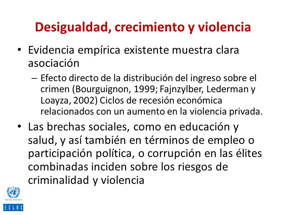 Desigualdad, crecimiento y violencia Evidencia empírica existente muestra clara asociación – Efecto directo de la distribución del ingreso sobre el cr