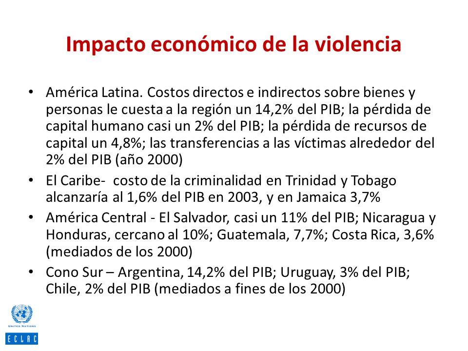 Impacto económico de la violencia América Latina. Costos directos e indirectos sobre bienes y personas le cuesta a la región un 14,2% del PIB; la pérd
