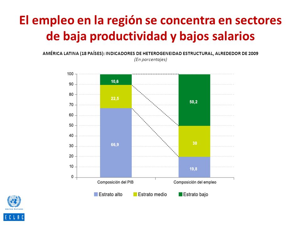 El empleo en la región se concentra en sectores de baja productividad y bajos salarios AMÉRICA LATINA (18 PAÍSES): INDICADORES DE HETEROGENEIDAD ESTRU