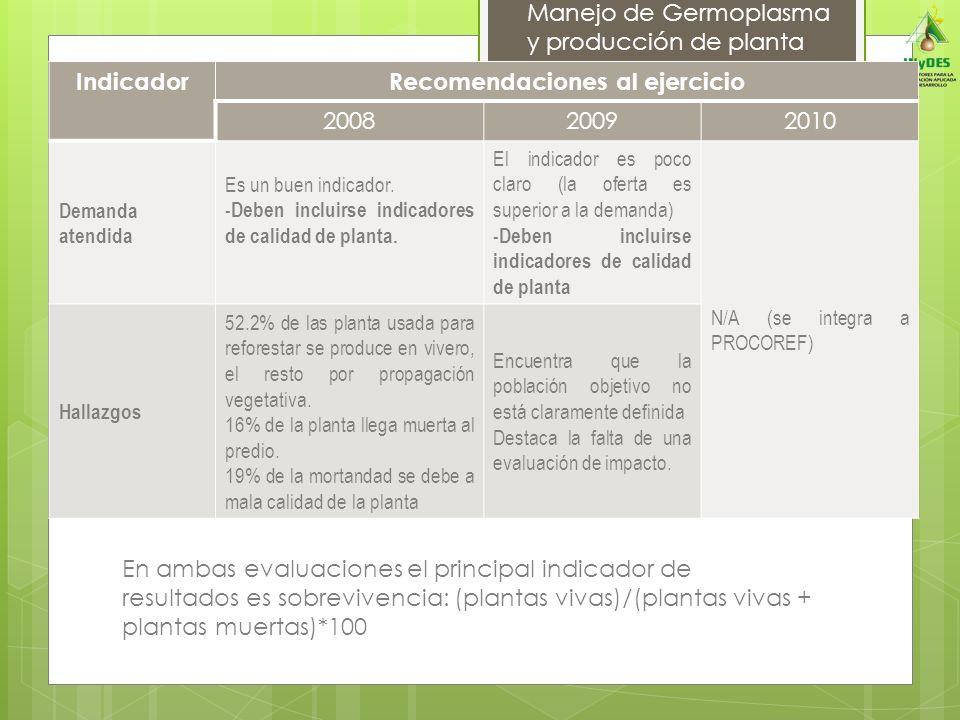 Manejo de Germoplasma y producción de planta IndicadorRecomendaciones al ejercicio 200820092010 Demanda atendida Es un buen indicador. -Deben incluirs