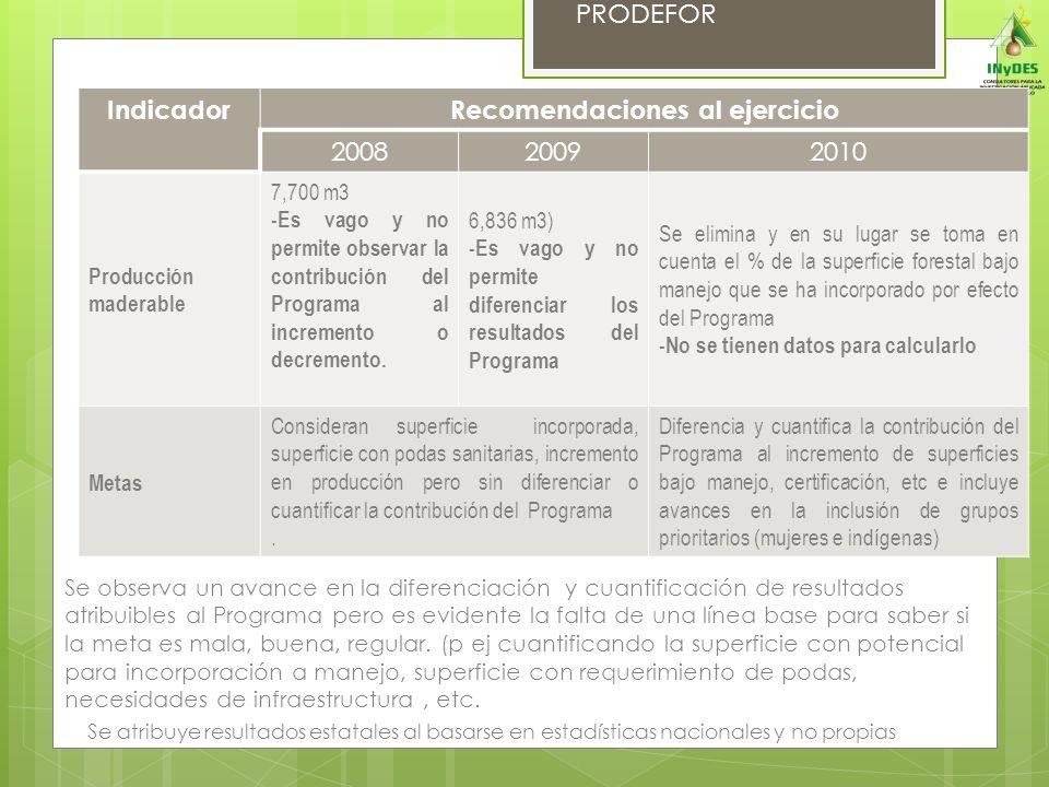 PRODEFOR IndicadorRecomendaciones al ejercicio 200820092010 Producción maderable 7,700 m3 -Es vago y no permite observar la contribución del Programa al incremento o decremento.
